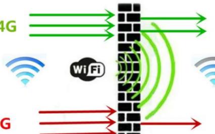 路由器的无线传输速率有多重要,主要影响的是什么