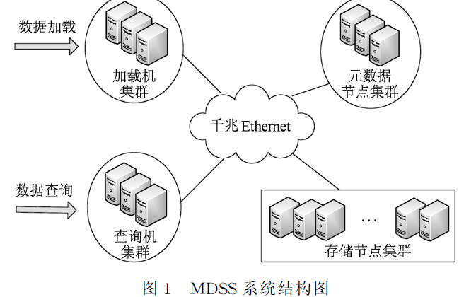 如何设计与实现结构化数据存储检索系统