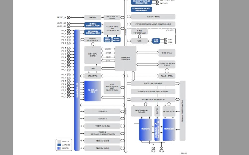 2.4GHz的CC253X系列片上系统的用户手册免费下载