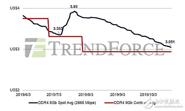 三星开始恢复针对存储器产业的投资 未来或冲击中国...