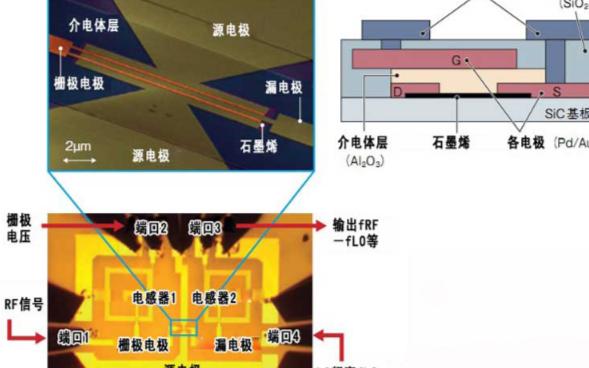 IBM用石墨烯研制混频器IC,且用于模拟电路