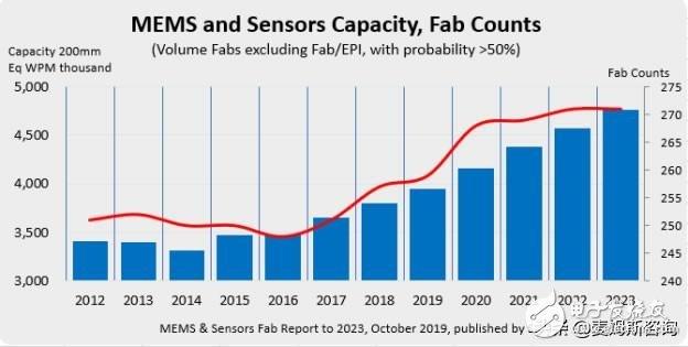 2023年,中国大陆的MEMS和传感器晶圆装机容量有望上升到第三大地区
