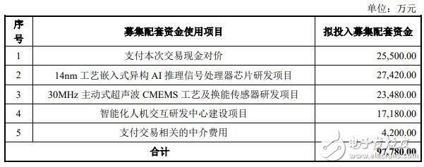 北京兆易创新宣布对上海思立微进行增资 募集资金达3亿元