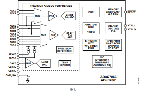 ADuC7060和ADuC7061系列模拟微控制器的中文数据手册免费下载