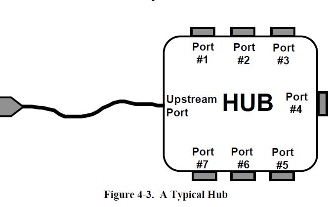 通用串行总线规范第二版免费下载