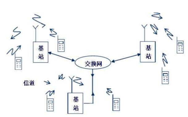 現代通信原理的知識點概述