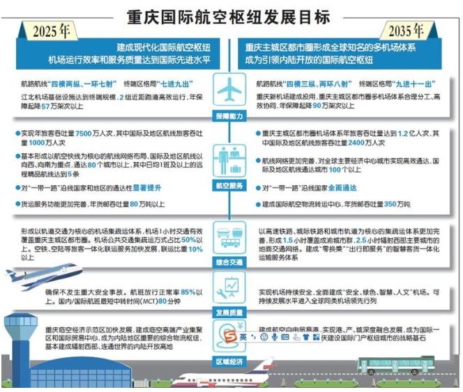 重庆国际航空枢纽2019到2035年的发展战略规划解读