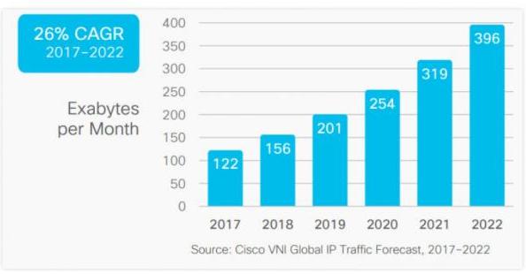 云平台和5G数据现在进入了一个怎样的时代