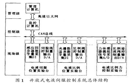 基于单片机实现总线控制智能数据采集模块的软硬件设计