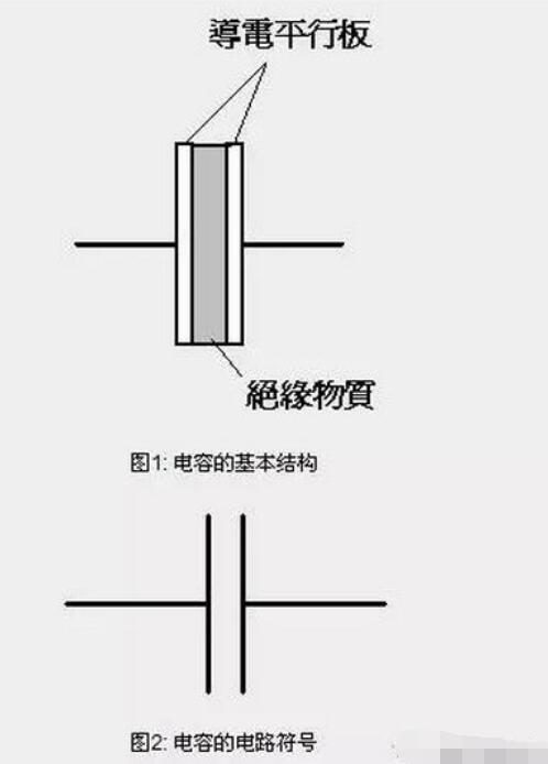 电容充放电的波形_电容放电电阻的选取