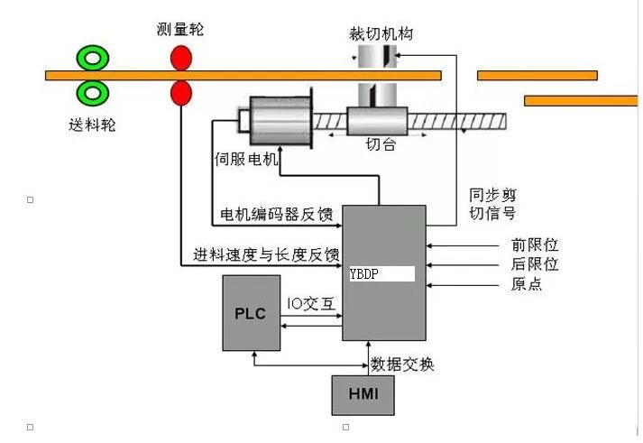 伺服系统的结构组成与设计要求