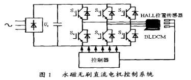 控制器80C196MH在H_PWM_L_ON调制方式的方波型无刷直流电机中的应用