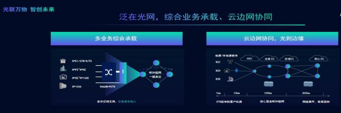 烽火对未来智慧光网的建设提出了三种方式