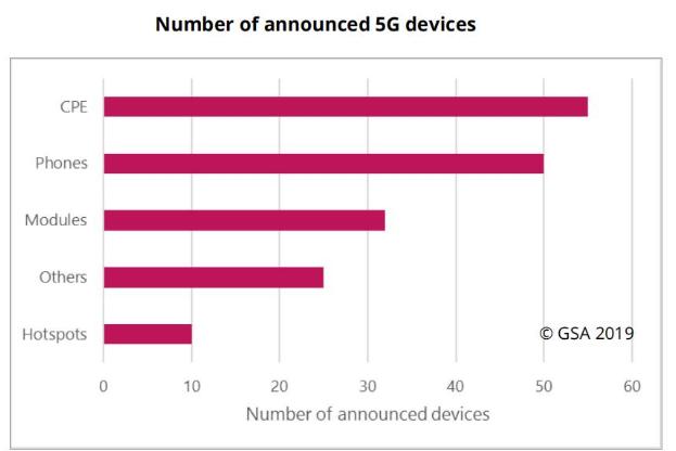 全球已有62家運營商部署了5G技術