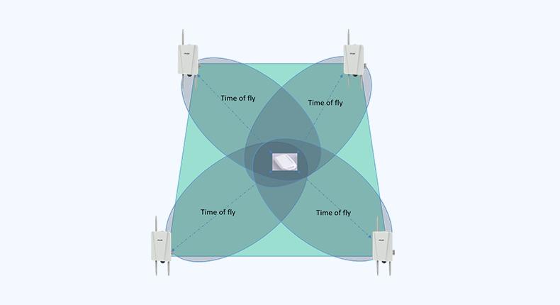 UWB室內定位系統的三種定位算法_95power