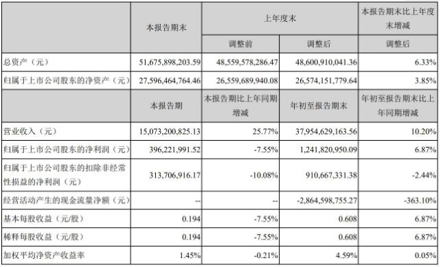 紫光股份发布了前三季度报告实现营业收入150.73亿元同比增长25.77%