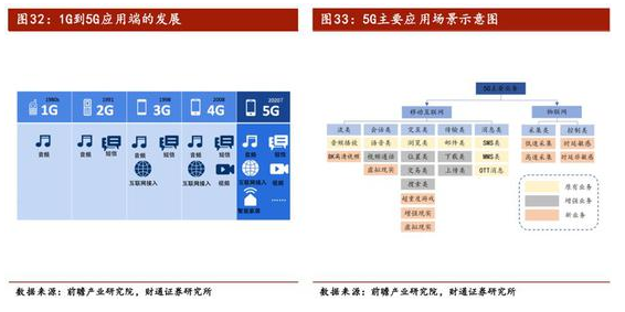 5G的商業價值開始顯示出來了嗎
