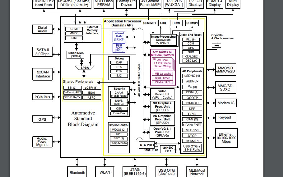 IMX6系列集成多媒体应用处理器的数据手册免费下载