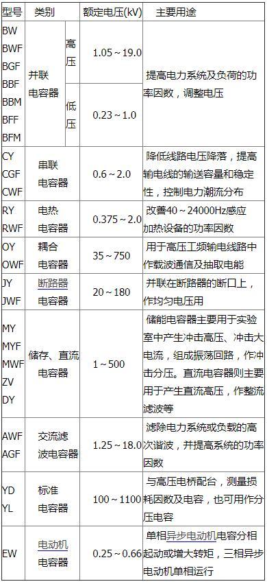电力电容器型号说明_电力电容器常见型号