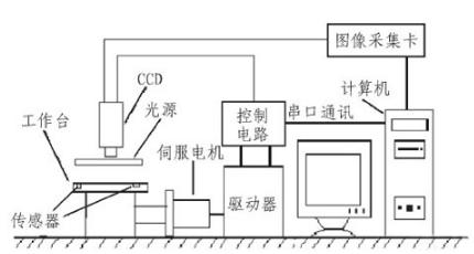 PCB在线检测设备的基本结构与工作原理解析