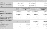 华灿光电披露三季报 净利润同比下滑243.51%