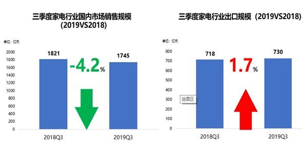 家电Q3季度出口额同比增长1.7%,表现不甚理想