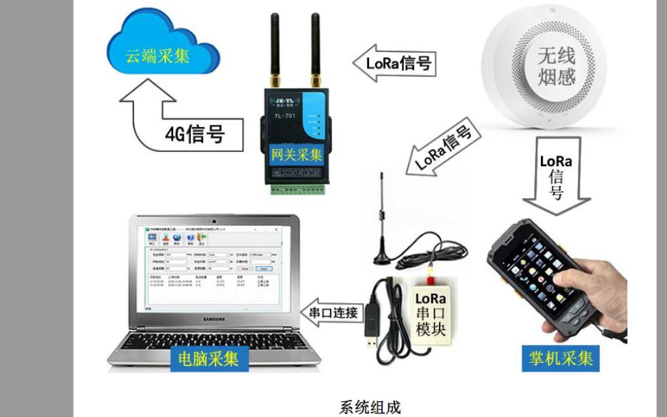 低功耗LoRa无线烟雾传感器监测报警系统的数据手册免费下载
