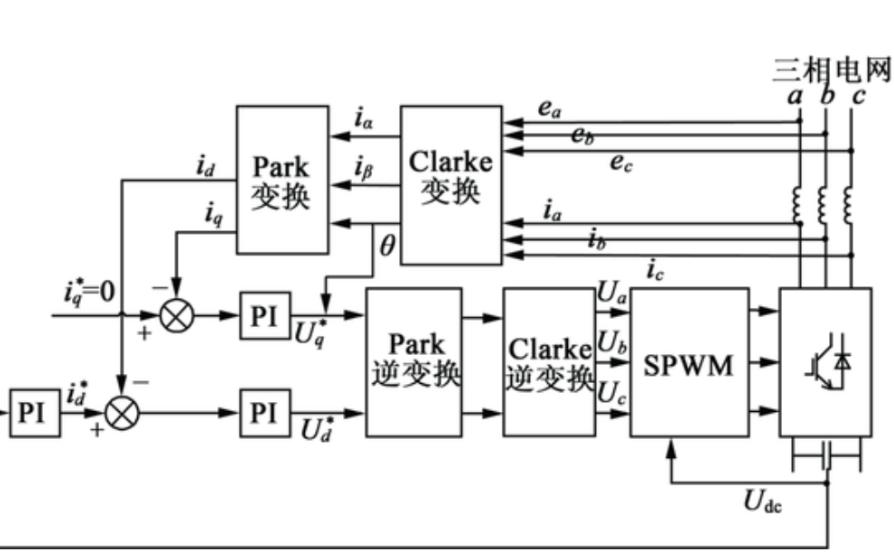 基于SPWM控制的三相桥式整流电路免费下载