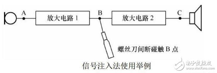 电子产品故障检修常用方法