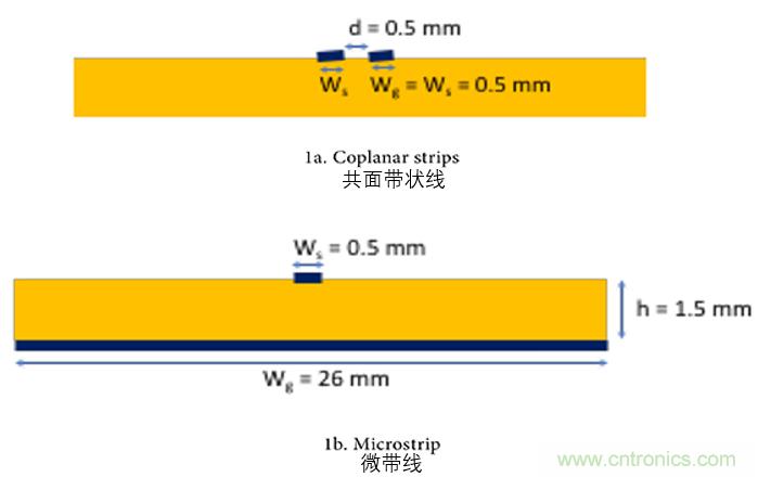 环路面积对电路EMC特性的影响分析