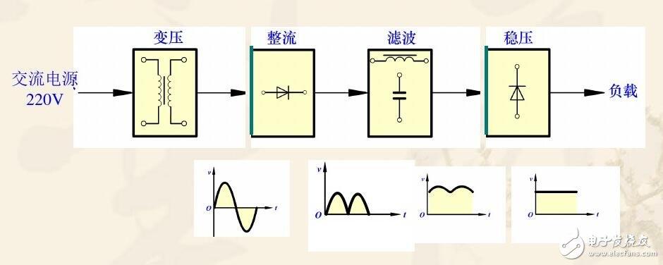 单相整流电路有哪几种