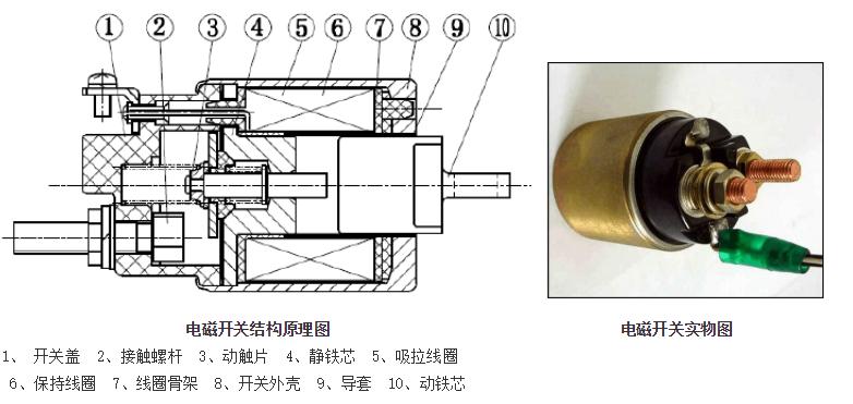 电磁开关结构及主要作用