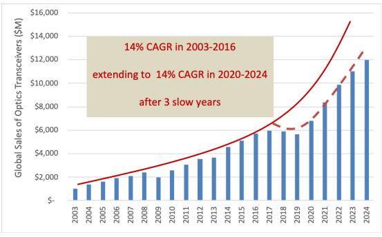 全球光收发器市场2020-2024年的发展情况预...