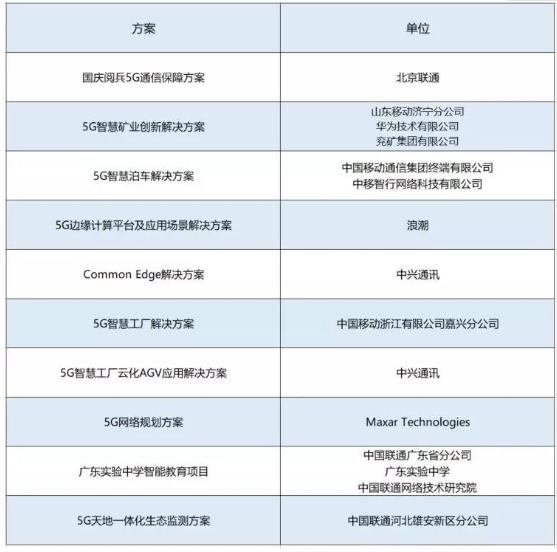 2019年5G最佳商用方案TOP10榜單正式公布