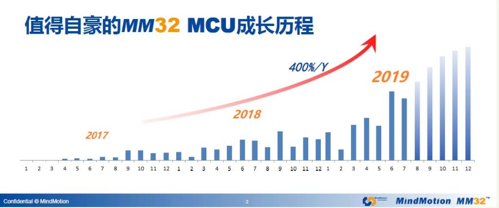 灵动微2017年至2019年MCU市场成长