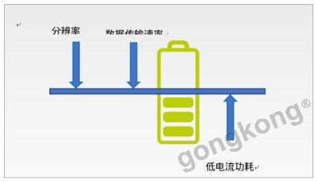 基于利用MEMS加速计传感器提高电池寿命的设?#21697;?#26696;