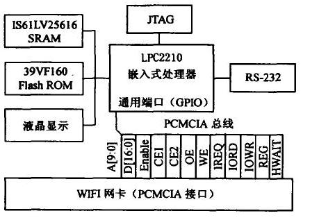 基于vCOS II实时操作系统的网卡驱动程序设计
