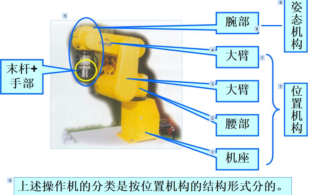 机器人本体的基本结构各部件的详细讲解