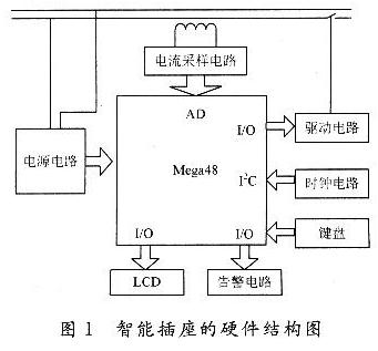 AVR单片机实现qy88千赢国际娱乐插座节能的设计