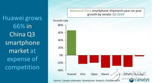 华为表现亮眼 国内智能手机市场占比42%