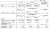 北汽蓝谷发布2019年第三季度财报 受新能源补贴退坡影响净利润产生亏损