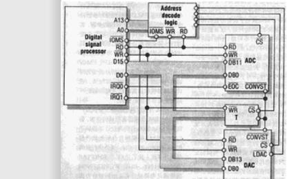 DSP的接口技术详细资料说明