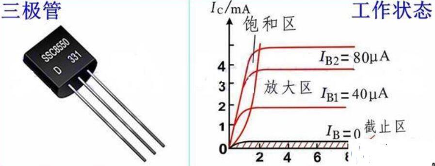 三极管的三个工作状态及在电子开关中的作用