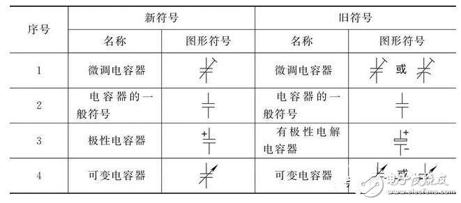 电容器的类型及电路图形符号识别方法