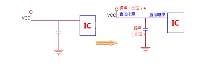 不同的電容在整板EMC有什么作用