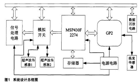 采用MSP430F2274和TDC-GP2實現油田測量系統的設計