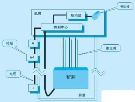基于西門子AS-I總線和PLC技術實現電梯控制系統的設計