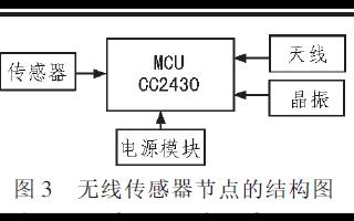 使用ZigBee网络与GPRS实现数据采集传输系统的设计论文说明