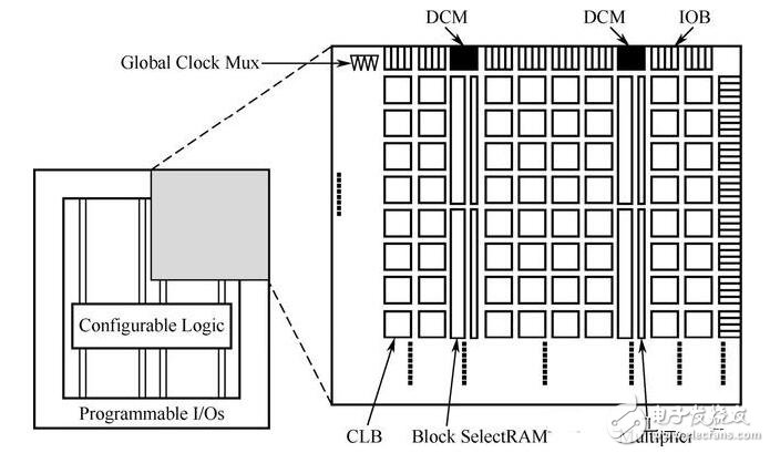 FPGA典型结构图介绍