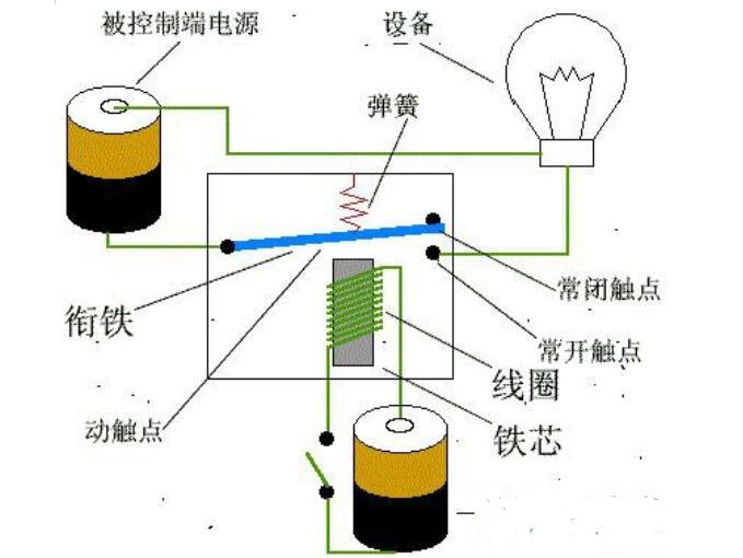 继电器不断的闭合和断开的两大原因
